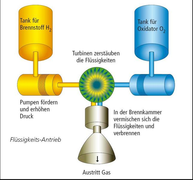 H2 Raketen Motor